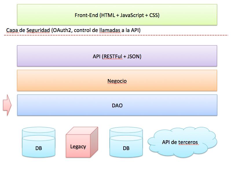arquitectura base de una aplicacion java python .net