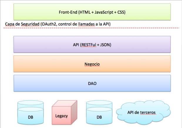 arquitectura base de un software
